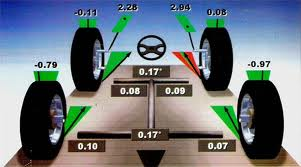 Wheel alignment yakima wa